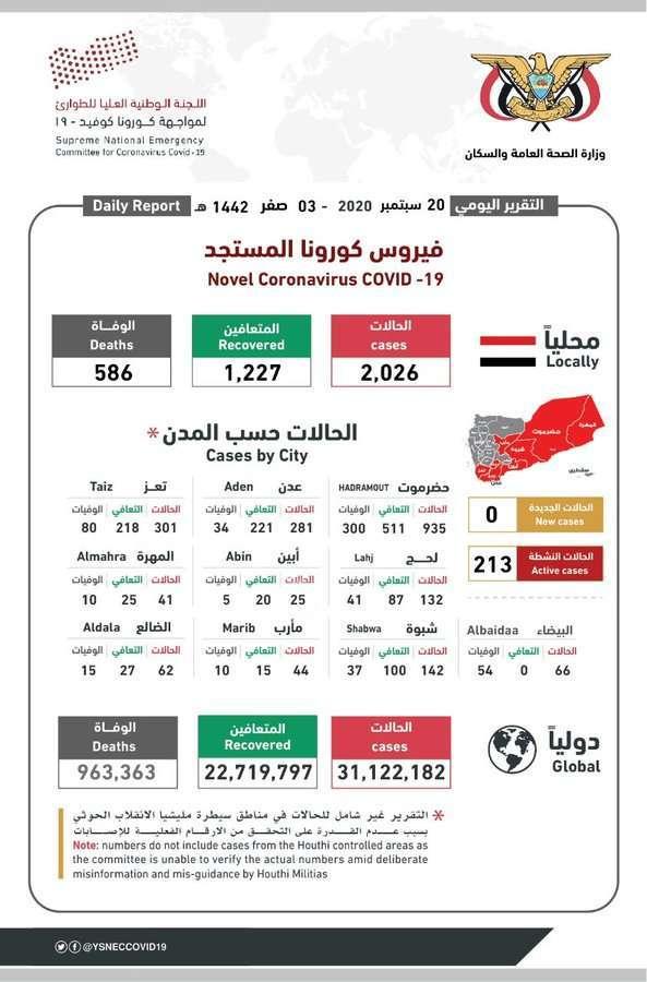 آخر إحصائيات انتشار فيروس كورونا في اليمن